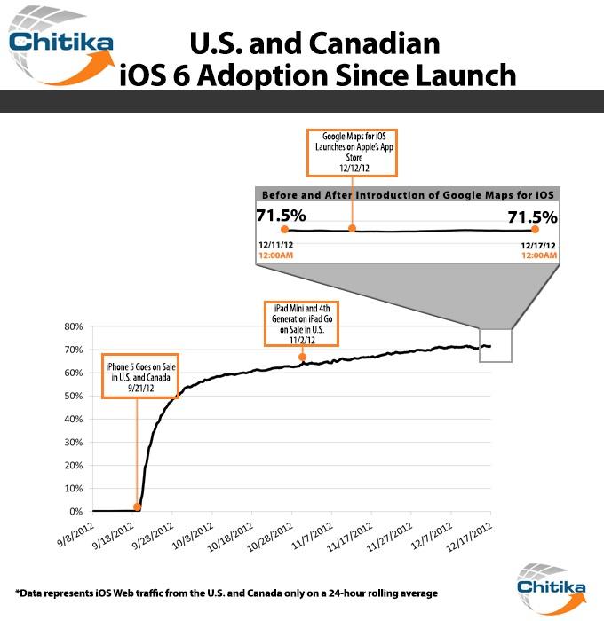 Chitika - Adoção do iOS 6