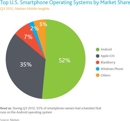 Nielse - Principais sistemas operacionais móveis em 2012