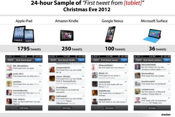 Meu primeiro tweet de tablet