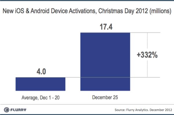 Flurry - Ativações de dispositivos móveis no Natal