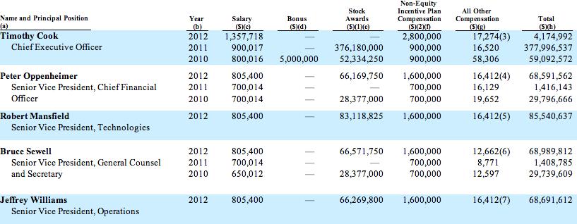 Remuneração anual de alguns executivos da Apple
