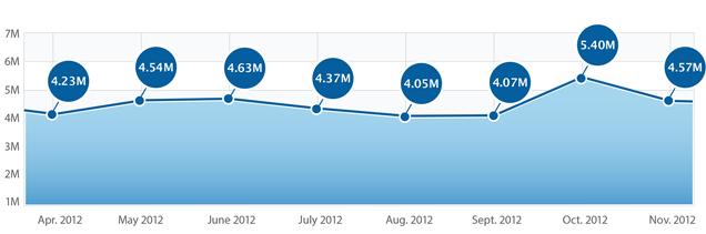 Fiksu - Downloads da App Store americana do iPhone em novembro