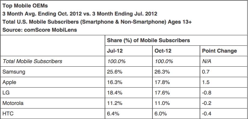 comScore - Principais fabricantes de celulares nos EUA