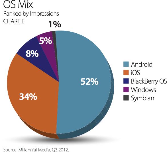 Mobile Mix - Distribuição de sistemas operacionais móveis