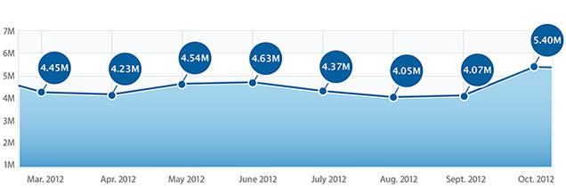Fiksu - Quantidade de downloads de aplicativos em outubro