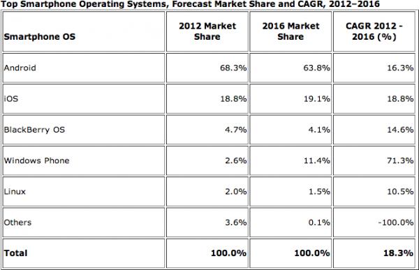 IDC - Divisão por plataforma do mercado de smartphones
