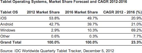 IDC - Mercado de tablets em 2012