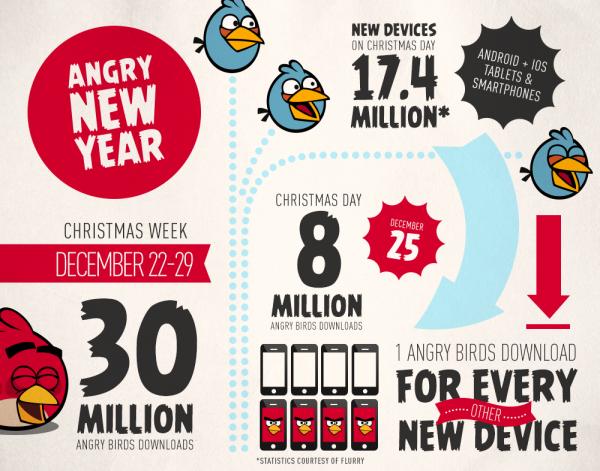 Angry Birds no Natal