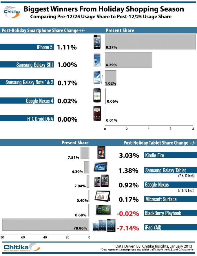 Chitika sobre smartphone e tablet antes e depois do Natal
