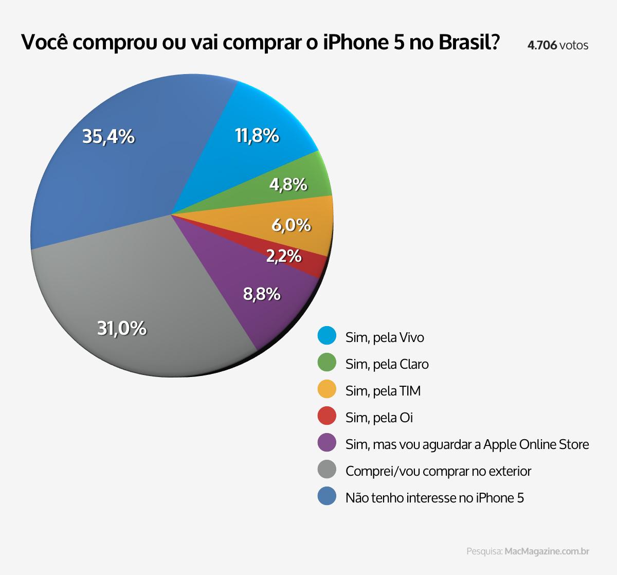 Enquete sobre interesse pelo iPhone 5