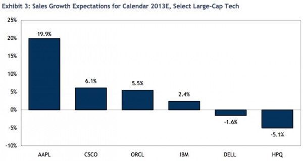 Gráfico da RBC - Crescimento nas vendas de empresas