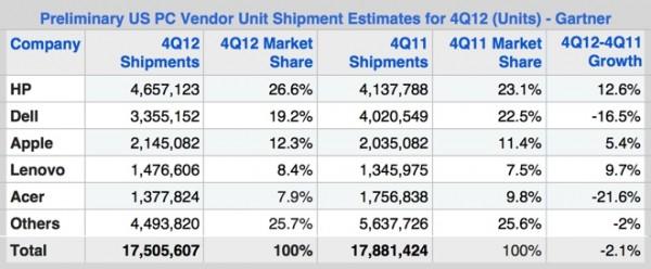 Gráfico de venda de Macs nos EUA - Gartner