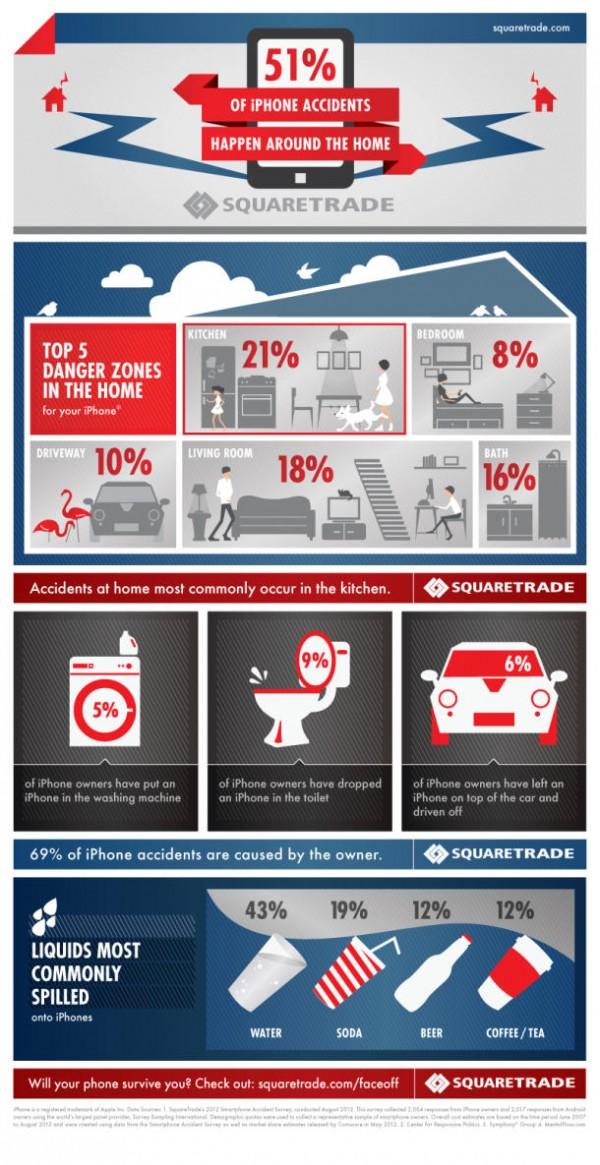 Infográfico - Zona de perigo (acidentes com iPhone)