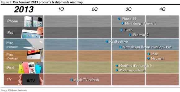 Lançamentos da Apple para 2013