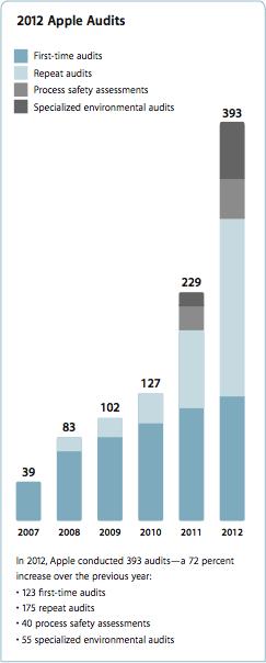 Gráfico com auditorias da Apple em 2012