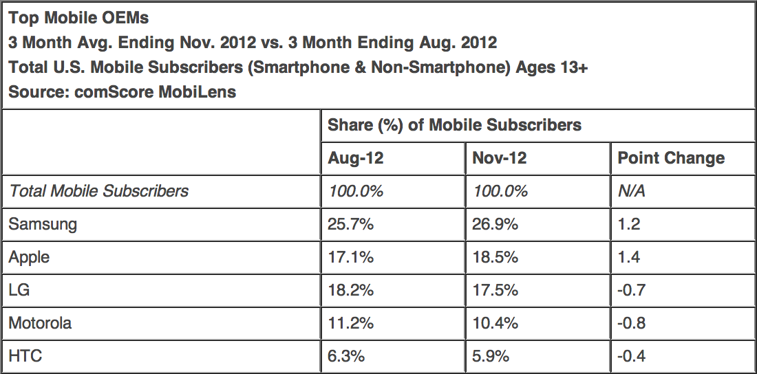 comScore - Top fabricantes de celular nos EUA em novembro (2012)