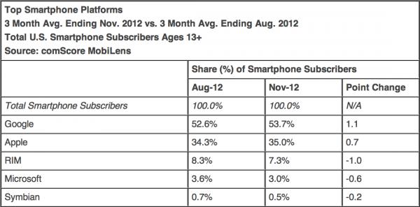 comScore - Top plataformas de celular nos EUA em novembro (2012)