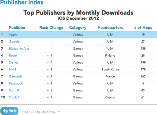 Gráfico - Top downloads na App Store
