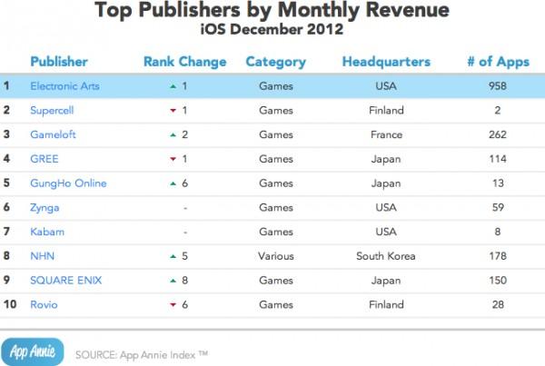Gráfico - Top faturamento na App Store
