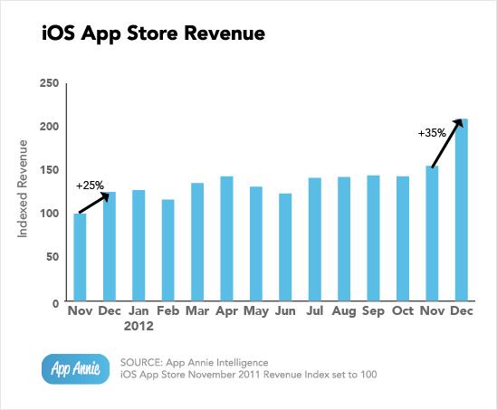 Gráfico - Crescimento da App Store