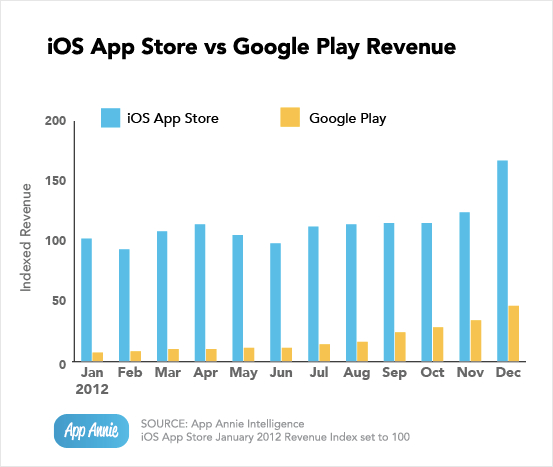 Gráfico - App Store vs. Google Play