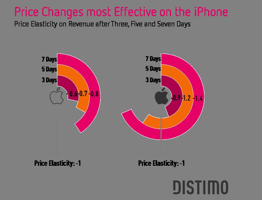 Pesquisa de preços de apps da Distimo