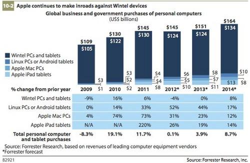 Previsões da Forrester para o mercado de tecnologia