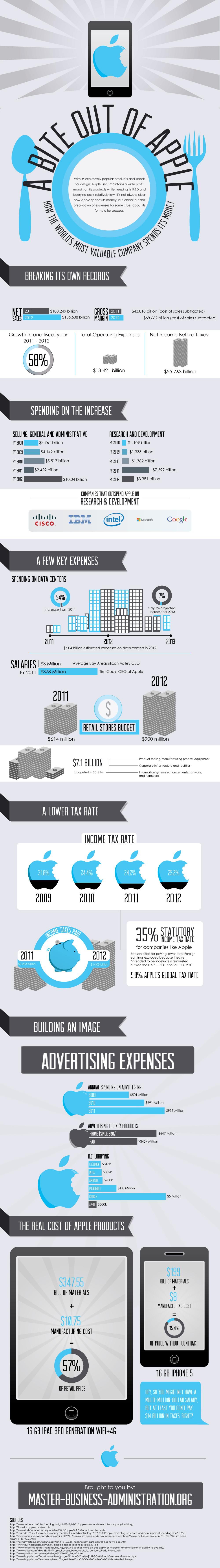 Infográfico - Como a Apple gasta o seu dinheiro