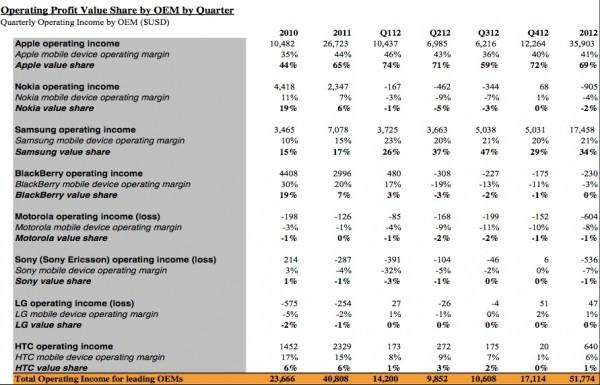 Gráfico com os lucros do mercado de smartphone - Canaccord Genuity