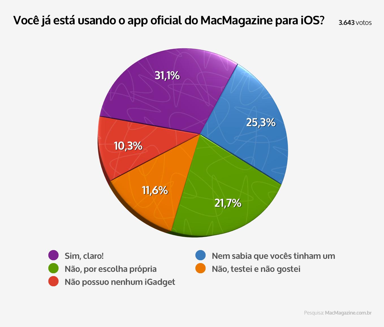 Enquete sobre o app do MacMagazine