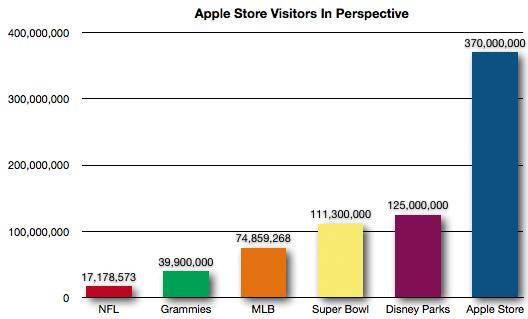 Gráfico - Tráfego nas Apple Stores em 2012