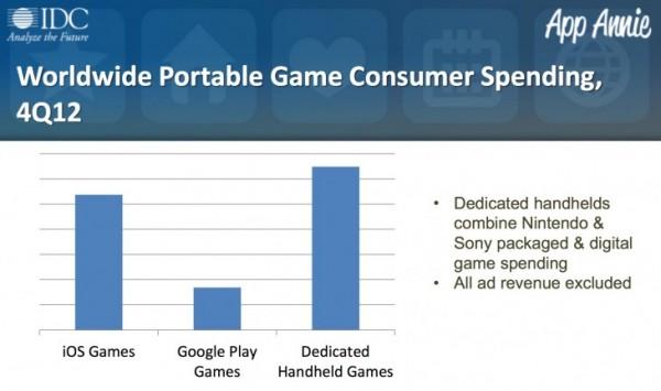Gráfico da IDC e da App Annie sobre o mercado de jogos