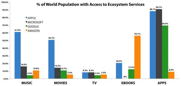 Gráfico comparando ecossistemas (Apple, Microsoft, Google e Amazon)
