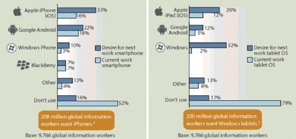 Pesquisa Forrester sobre tablets para trabalhadores
