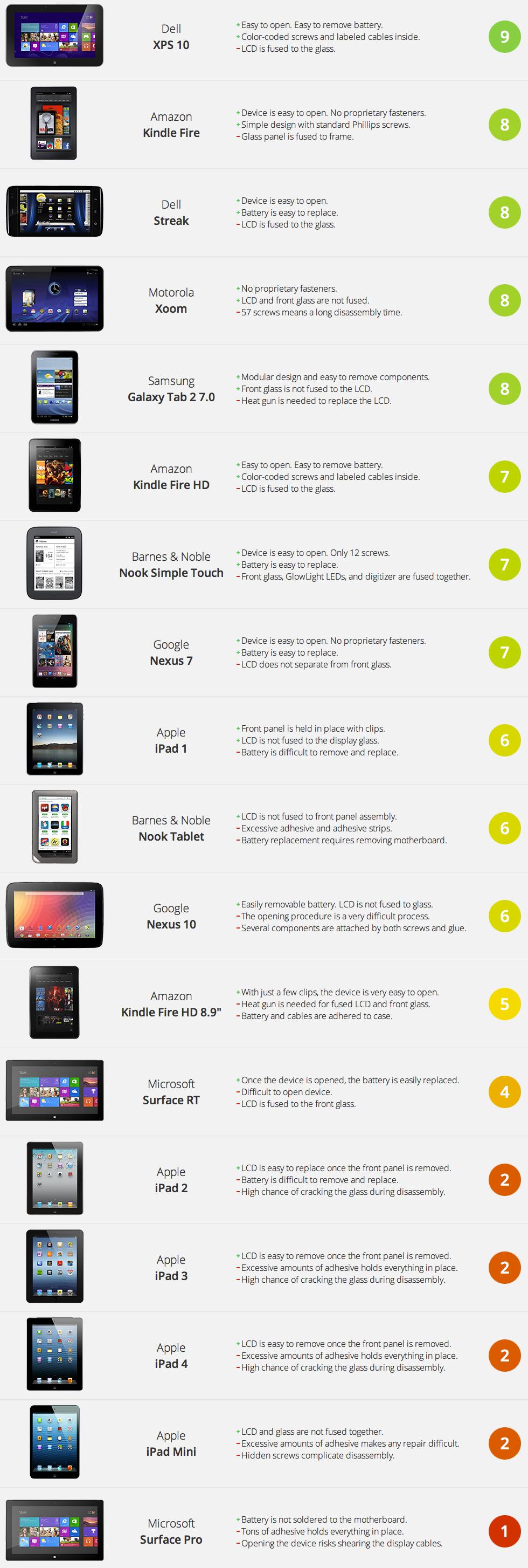 Ranking da iFixit com os tablets mais reparáveis