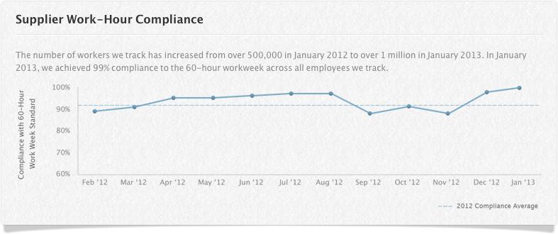 Gráfico - Conformidade de fornecedores da Apple com as horas de trabalho