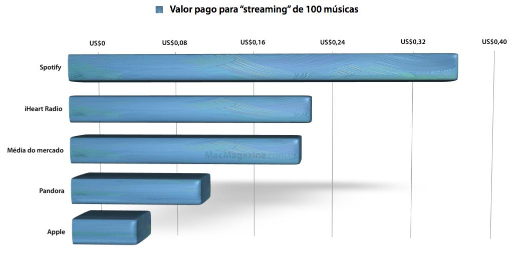 """Gráfico com valores pagos por """"streaming"""" de músicas"""