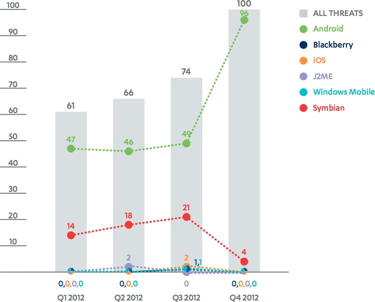 Gráfico - Malwares em plataformas móveis
