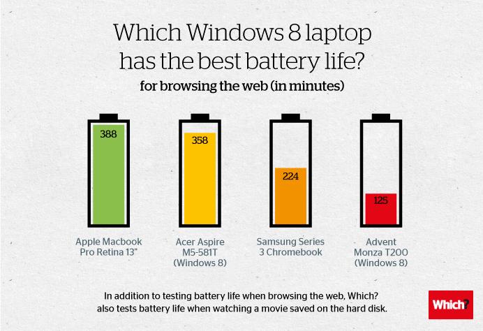 Teste com baterias de notebooks