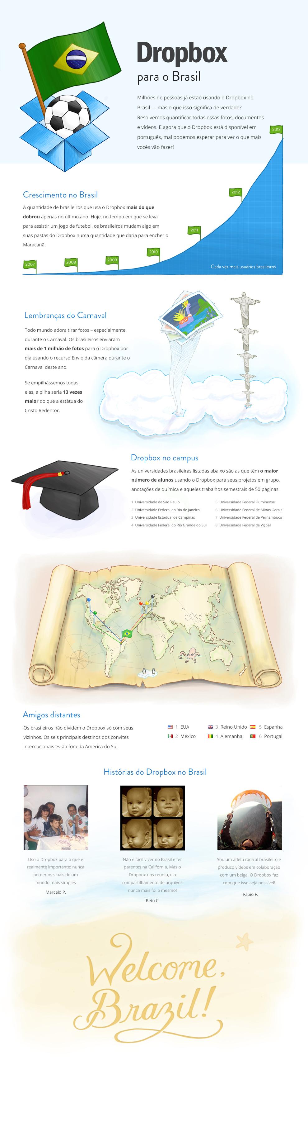 Infográfico Dropbox