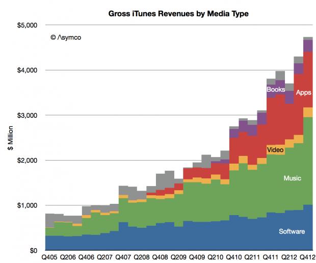 Gráfico com faturamento das lojas online da Apple