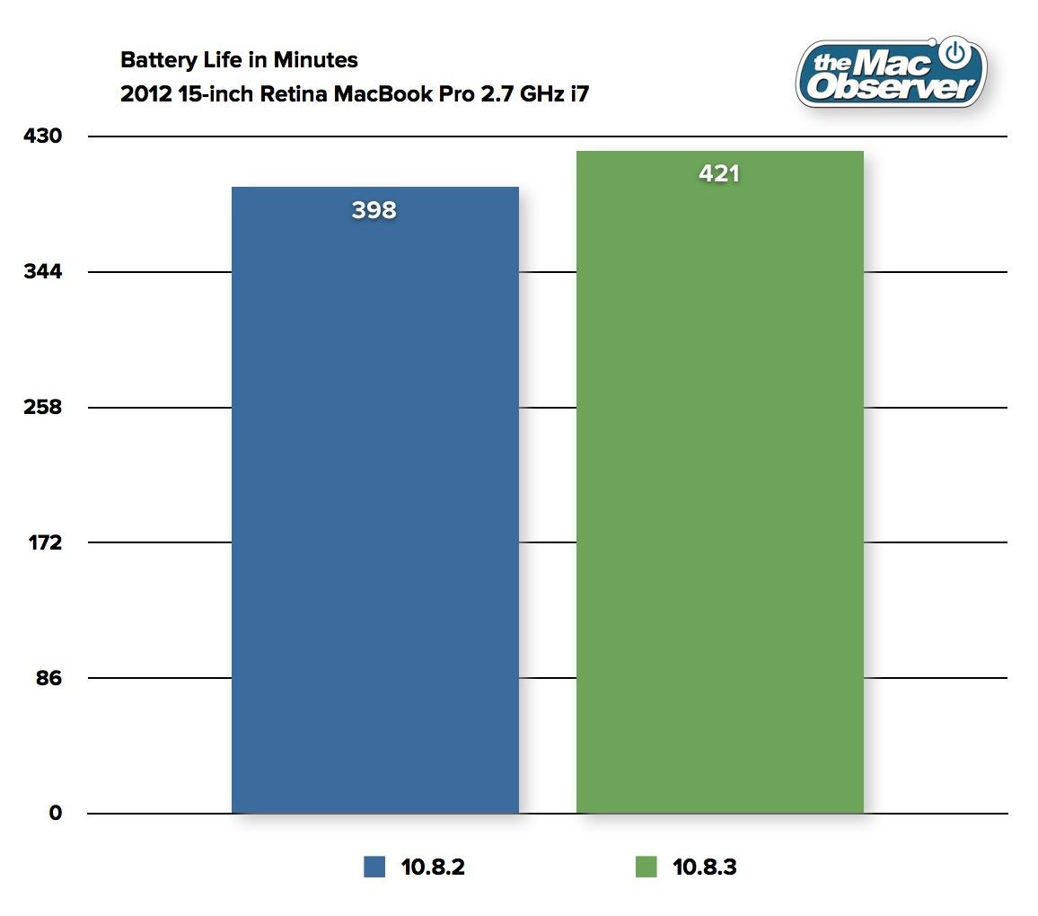 Gráfico com testes de bateria no OS X 10.8.3