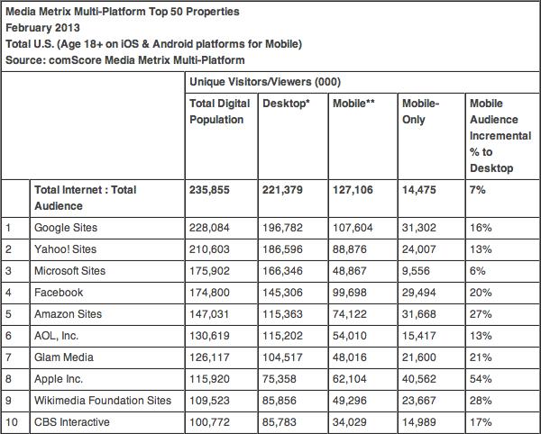 Ranking da comScore com os sites mais visitados