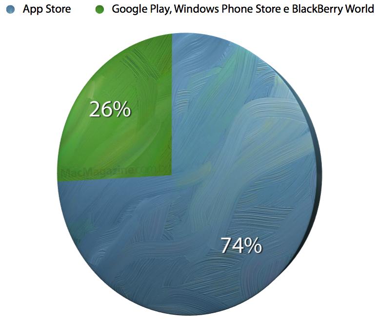 Gráfico com divisão de faturamento de lojas mobile
