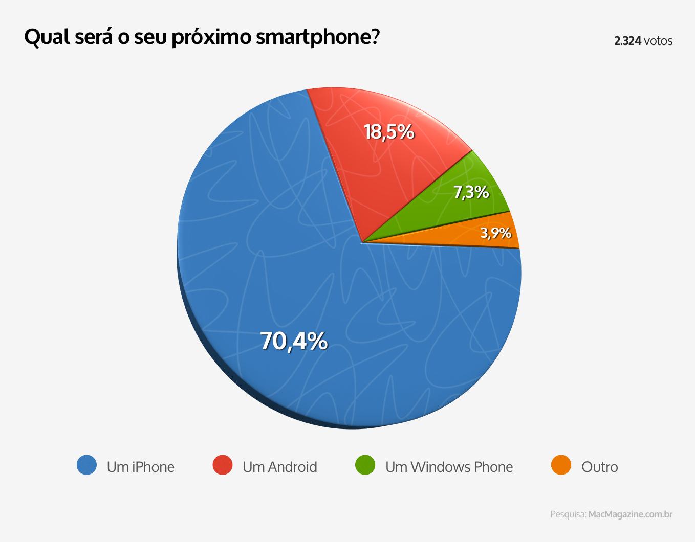 Enquete sobre o próximo smartphone