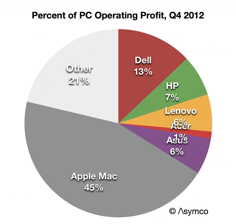 Gráfico comparando mercado de PCs