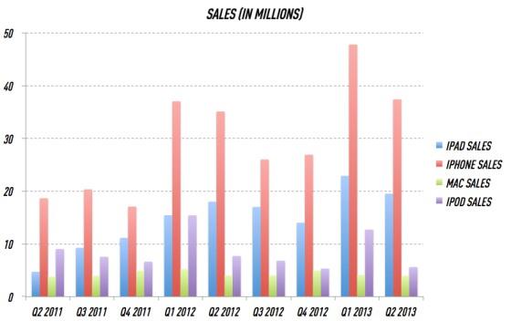 Gráfico de vendas da Apple