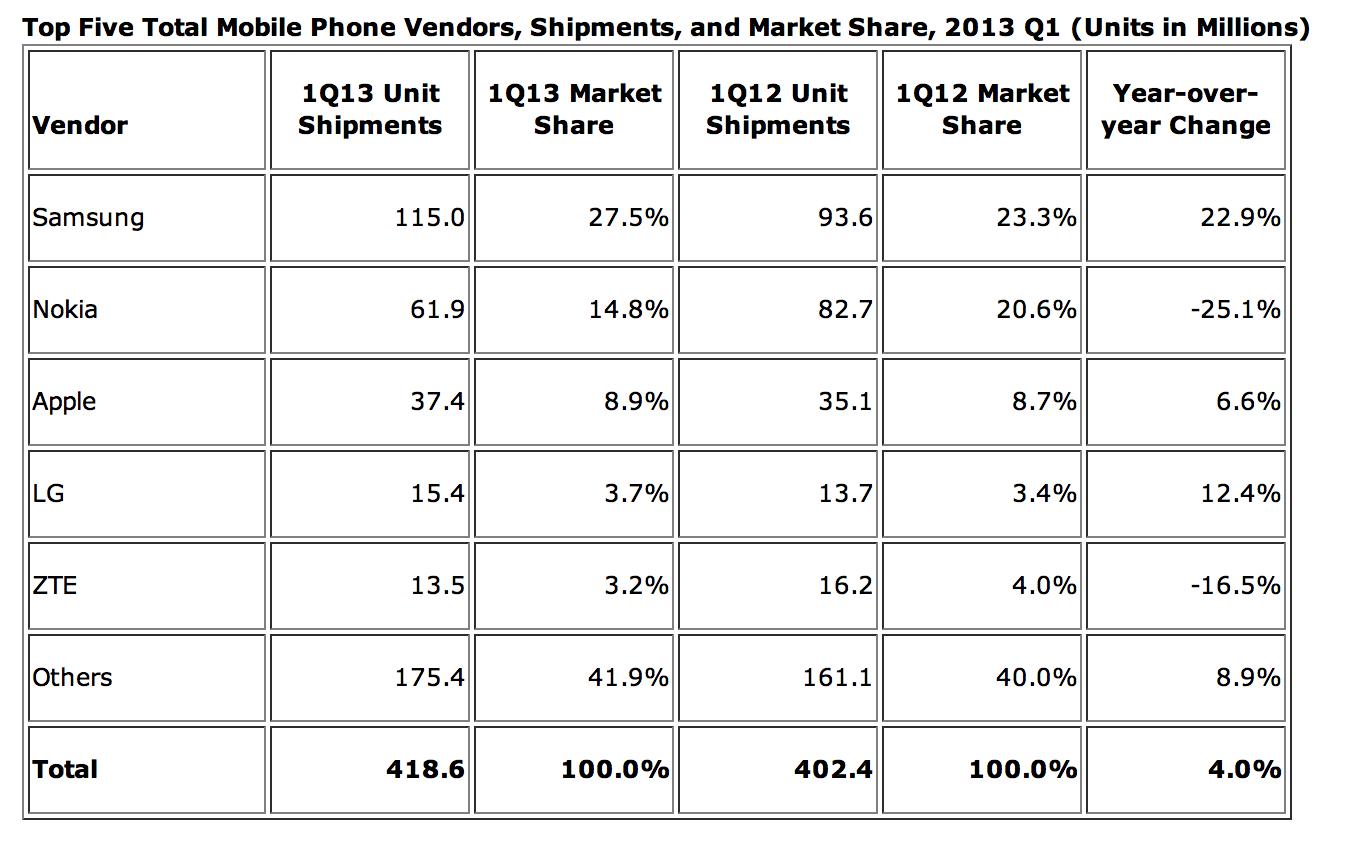 Estudo da IDC sobre vendas de celulares no mundo - 1º trimestre