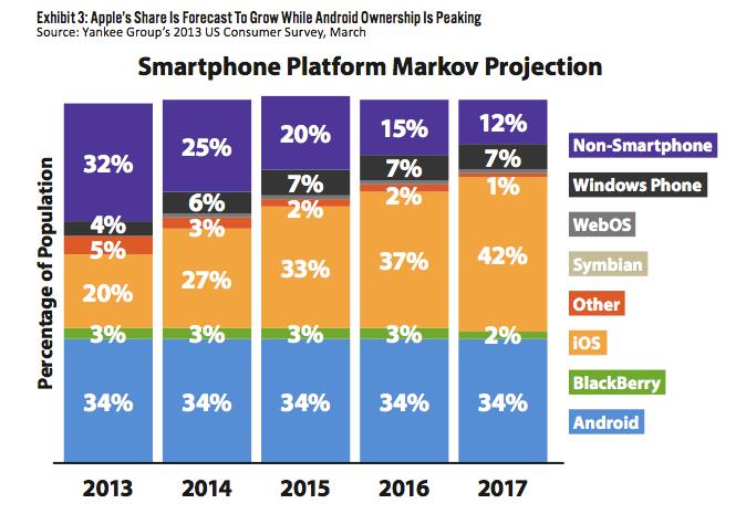 Estudo do Yankee Group sobre iOS vs. Android