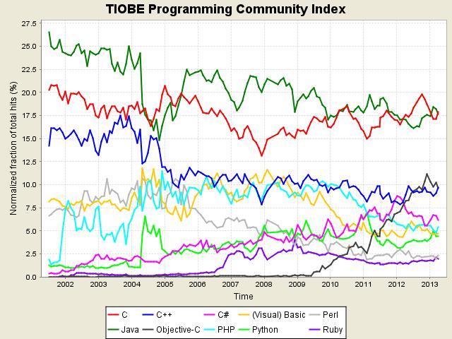 Gráfico do Tiobe